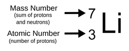 Superscript 7 and subscript 3 in front of capital L, small i. Superscript 7 represents the mass number or sum of protons and neutrons. Subscript 3 represents the atomic number or number of protons.