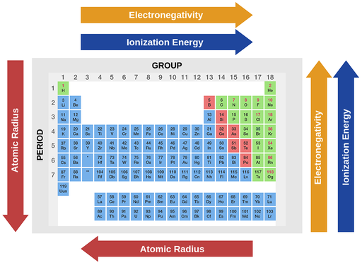 A period table with arrows at the bottom, top, left, and right side of it, presenting atomic properties and trends within the table. On the top, two arrows are pointing to the right, and indicate the increase in electronegativity and ionization energy, with the increase of the group number. At the bottom, one arrow pointing to the left indicates the increase in atomic radius, with the decrease of the group number. At the left side, one arrow pointing down indicates the increase of atomic radius, with the increase of the period number. At the right side, two arrows are pointing up, indicating the increase in electronegativity and ionization energy, with the decrease of period number.