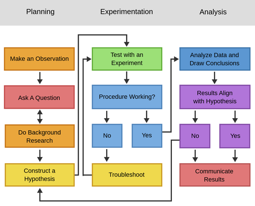A diagram of the scientific process. Steps in the process are connected by arrows that indicate the order of the steps, and the process is split into three phases: planning, experimentation, and analysis. The first step in the planning phase of the process is make an observation. An arrow points to ask a question. A double sided arrow goes between ask a question and do background research, the next step. Then an arrow points to construct a hypothesis. After that, an arrow leads to the first step of the experimentation phase, test with an experiment. An arrow points to is the procedure working? There are two options afterwards, if no is selected, the next step is troubleshoot, then return to test with an experiment. If yes, then an arrow leads to the first step in the analysis phase, analyse data and draw conclusions. An arrow points to the next step: do the results align with the hypothesis? There are options for no and yes, which both have arrows leading to the final step, communicate results. The option for no has a second arrow that leads back to construct a hypothesis.