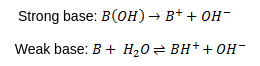 Two chemical reaction equations. The first equation shows a strong base dissociating completely into positively charged ions and negatively charged hydroxide ions. The second equation shows a weak base reacting with water on the left side. On the right side there is a positively charged ion (base plus a proton) a negatively charged hydroxide ion. A double sided arrow indicates that this reaction occurs in both directions.