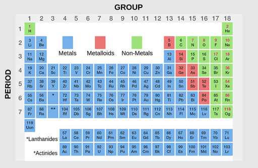 Overview of all known elements categorized by atomic number. Column 1 from top to bottom includes 1 H, 3 L I, 11 N A, 19 K, 37 R b, 55 C s, 87 F r, 119 U u n. Column two begins at row 2 and includes 4 B e, 12 M g, 20 C a, 38 S r, 56 B a, 88 R a. Column 3 to 12 begin at row 4. Column 3 includes 21 S c, 39 Y. Column 4 includes 22 T i, 40 Z r, 72 H f, 104 R f. Column 5 includes 23 V, 41 N B, 73 T A, 105 D B. Column 6 includes 24 C R, 42 M O, 74 W, 106 S G. Column 7 includes 25 M N, 43 T C, 75 R E, 107 B H. Column 8 includes 26 F E, 44 R U, 76 O S, 108 H S. Column 9 includes 27 C O, 45 R H, 77 I R, 109 M T. Column 10 includes 28 N I, 46 P D, 78 P T, 110 D S. Column 11 includes 29 C U, 47 A G, 79 A U, 111 R G. Column 12 includes 30 Z N, 48 C D, 80 H g, 112 C N. Column 13 to 17 begin at row 2. Column 13 includes 5 B, 13 A l, 31 G A, 49 I n, 81 T i, 113 N h. Column 14 includes 6 C, 14 S i, 32 G E, 50 S N, 82 PB, 114 F l. Column 15 includes 7 N, 15 P, 33 A S, 51 S B, 83 B i, 115 m c. Column 16 includes 8 O, 16 S, 34 S E 52 T E, 84 P O, 116 L V. Column 17 includes 9 F, 17 C l, 35 B r, 53 I, 85 A T, 117 T S. Last column 18 includes 2 H E, 10 N E, 18 A R, 36 K R, 54 X E, 86 R N, 118 O G. Lanthanides and actinides are extra rows at bottom.